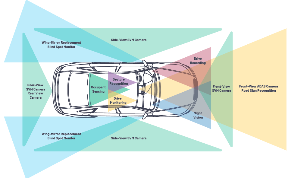 Automotive Camera Link Technology: Challenges and Solutions