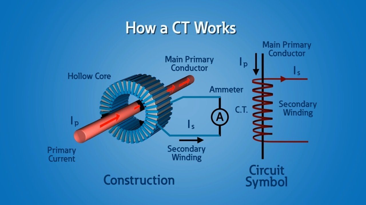 What Is A Current Transformer?