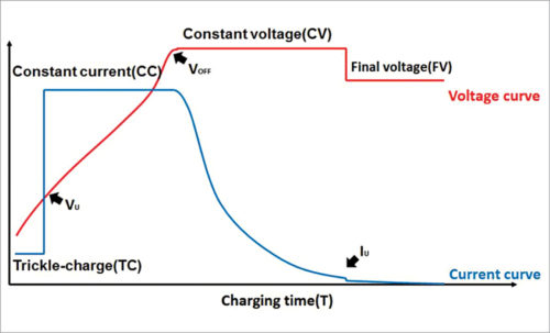 Battery charging curve