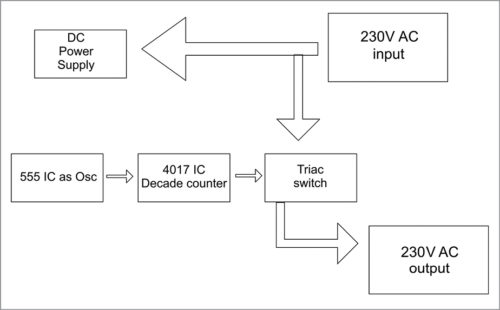 Block diagram of the power-on delay timer