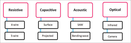 Classification of multi-touch technology