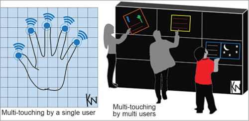 Single user versus multiple users using the technology