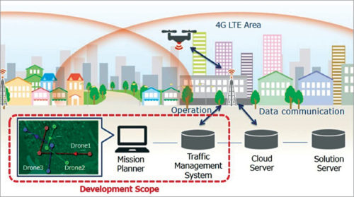 4G LTE control system for drones