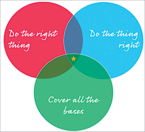 Three core aspects of a good solution design