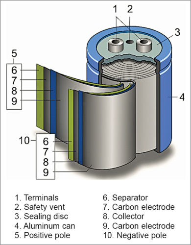 Exploded view of a wound supercapacitor