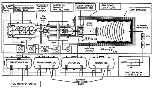 Schematic diagram of a pulsed linear accelarator weapon