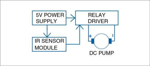 Block diagram of IR based automatic hand sanitiser dispenser