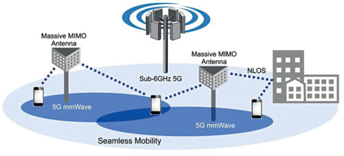 Role of Massive MIMO antennas in 5G