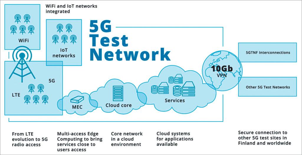 5G test network