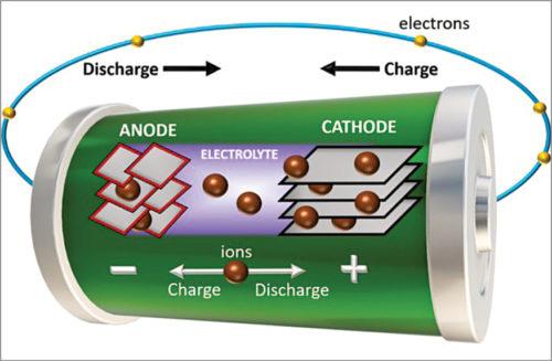 Lithium-ion batteries (Credit: www.sigmaaldrich.com)