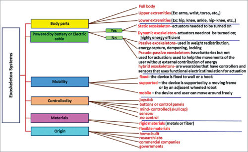 Classification on exoskeleton systems