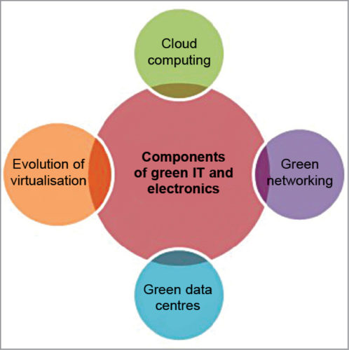 Components of green IT