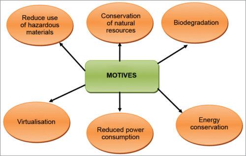 Motives of green IT