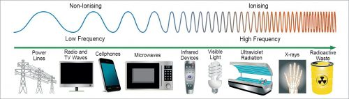 RF radiation in different devices in order of increasing frequency in the electromagnetic spectrum