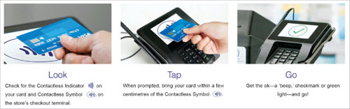 How to use your contactless card (Credit: www.creditcardinsider.com/wp-content)