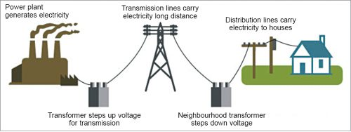 Conventional electric grid