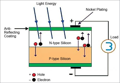 Schematic diagram of a solar cell