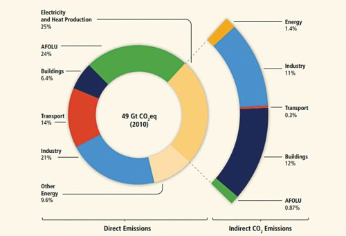 The global greenhouse gas emission in 2010