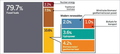 Planned sources of energy and their share by 2022 (Source: Center for Climate and Energy Solutions)