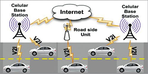 Vehicle-to-infrastructure (V2I) technology enables many vehicles to share data with a range of devices (Credit: https://www.researchgate.net)