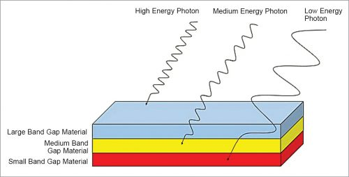 Mechanism of absorption of light having different spectrum