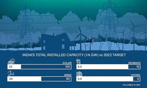 India's total installed capacity in 2018 (Source: teriin.org)