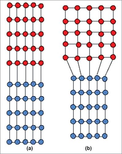 Lattice structure (a) Lattice matched, (b) Lattice mismatched