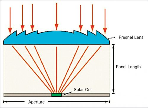 Schematic diagram of Fresnel lens