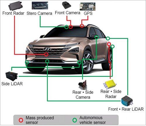 Hyundai achieves world's first level-4 autonomous driving (Credit: https://automotiveleadnews.com)