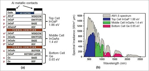 Architecture of a multi-junction solar cell and its solar spectrum utilisation