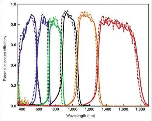 Solar spectrum utilisation of six-junction advanced solar cell