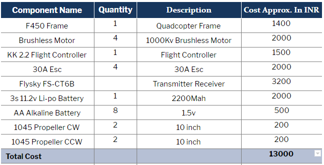 Bill Of Material for F450 Drone Using KK 2.2