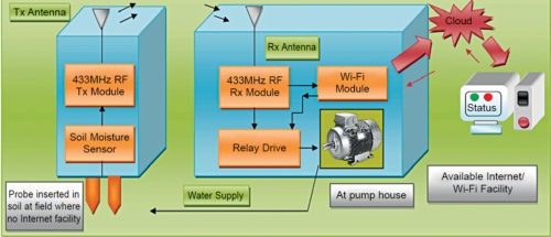 Block diagram of the irrigation system