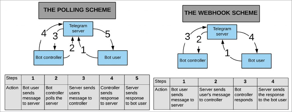 The two different schemes for working the bot