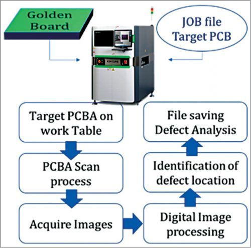 Image based Automated Optical Inspection (AOI) inspection process