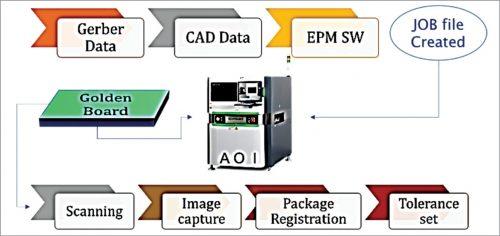 Automated Optical Inspection (AOI) board inspection setup