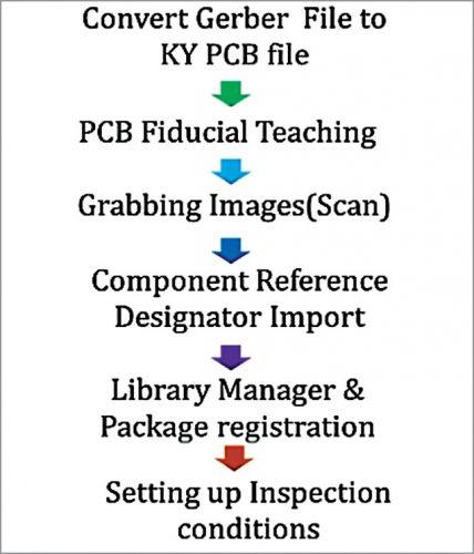 Steps for creating job file (Credit: KohYoung)