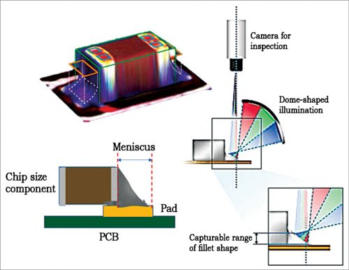 3D inspection technology extracts the shapes of components and detects defects