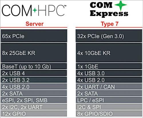 Fig. 2: COM-HPC server offers