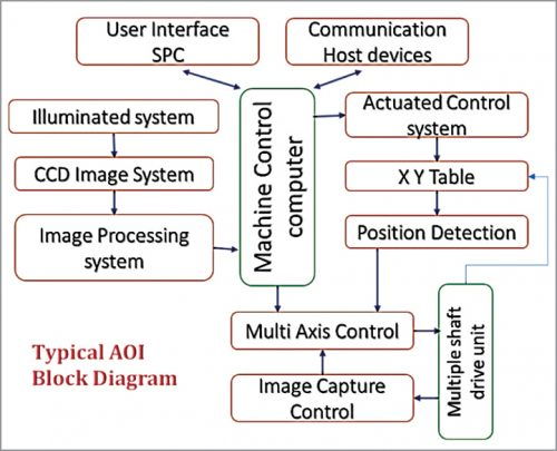 Typical Automated Optical Inspection (AOI) block diagram