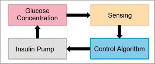 Closed-loop process of artificial pancreas