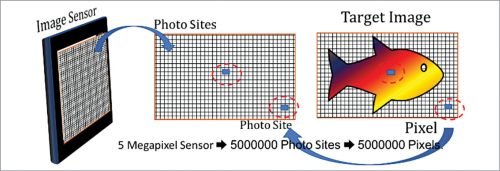 Image sensor is an important part of a camera for taking high-resolution pictures