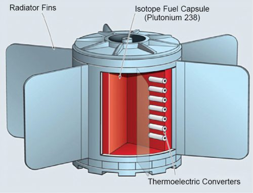 Main components of a radioisotope thermoelectric generator (RTG) (Source: www.researchgate.net)