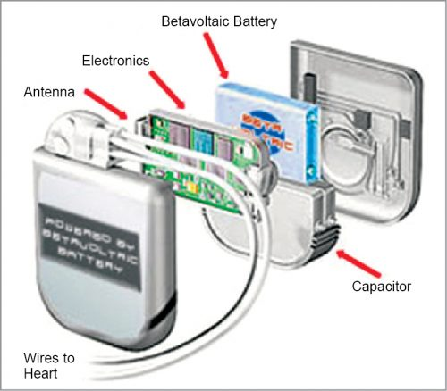 A betavoltaic battery powering a pacemaker (Source: www. altenergymag.com)