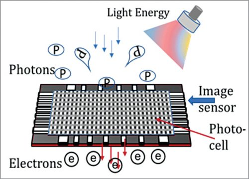 The camera sensor converts incoming photon energy into electrical charges