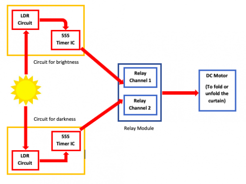 Block Diagram for Automatic Curtain System