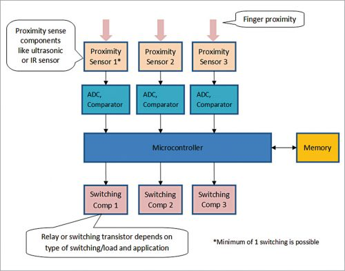 Proposed scalable hardware architecture