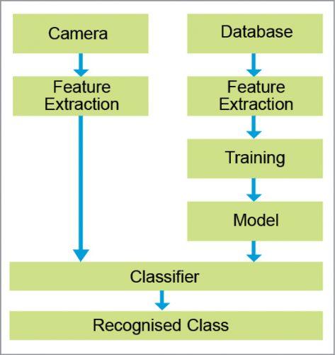 Block diagram of fruit recognition system