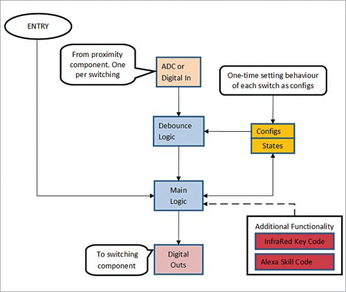 Proposed event-driven software architecture of touchless sense switching