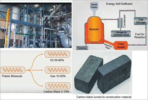 APChemi plant for recycling via pyrolysis